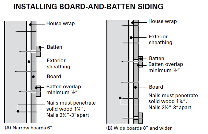 Search results s Exterior board and batten spacing